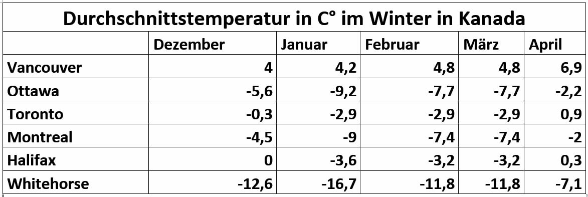 Average temperatures in Celsius - Which winter clothing is the best for winter in Canada
